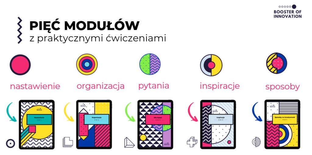 Pięć modułów w szkoleniu jak rozwijać kreatywność